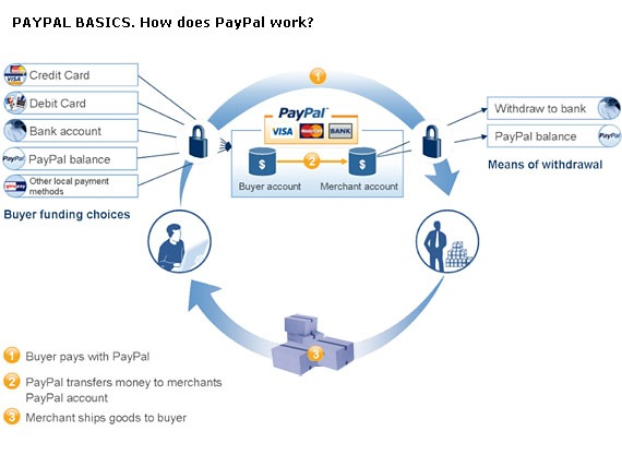 Paypal security – PayPal has warned of a looming security crisis if ...